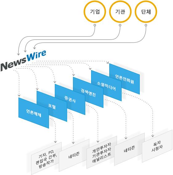코리아뉴스와이어㈜는 기업이 작성한 보도자료를 기자, 블로거, 검색엔진, 소셜미디어, 투자자에게 온라인으로 배포하는 뉴스와이어 서비스를 운영하고 있습니다.