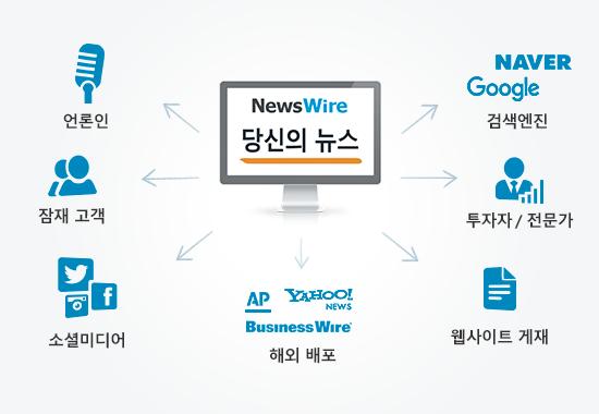 뉴스와이어의 보도자료 배포망