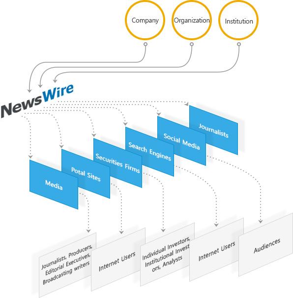 News Wire Services | About Korea Newswire Korea Newswire