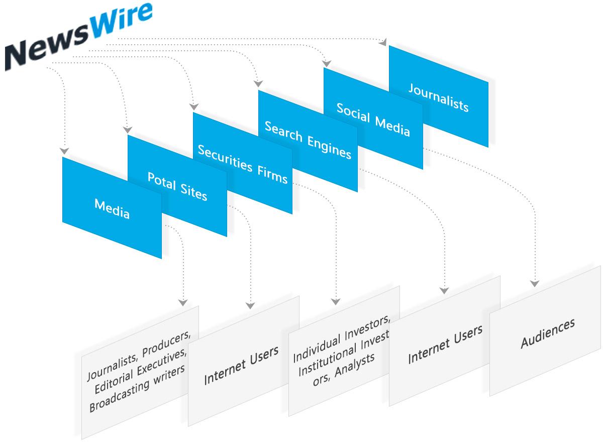 Newswire Service